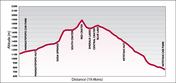 Tongariro Elevation chart
